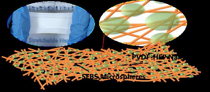 银纤维和金属纤维_我校联合科研团队在高性能可拉伸摩擦纳米发电机领域取得进展 ...